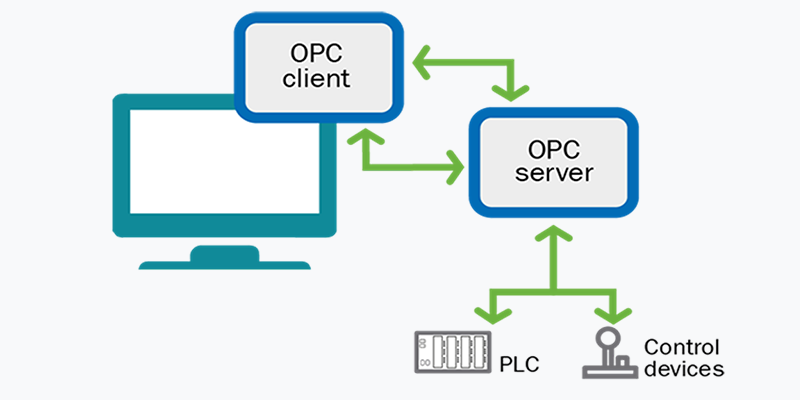 OPC in old PLC systems